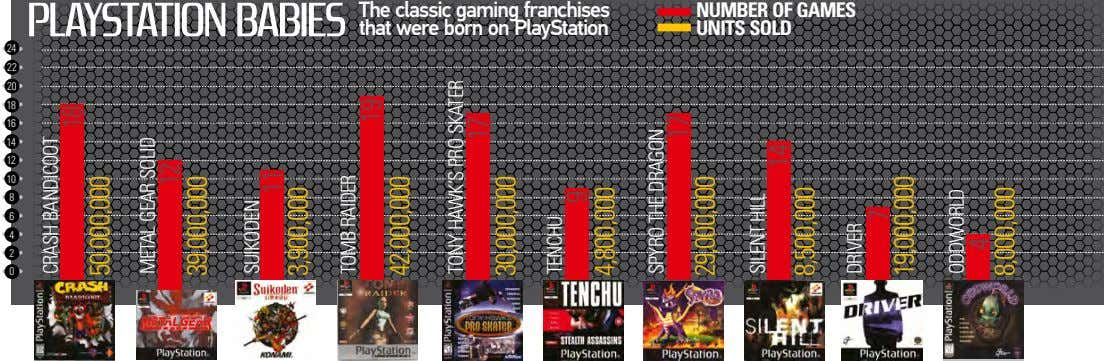 The classic gaming franchises that were born on PlayStation nuMBeR of gaMes units sold 24