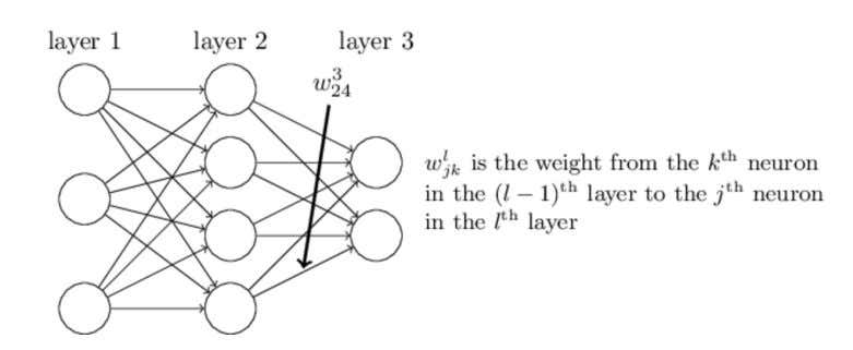 Figure 4: Multi-Layer Perceptron: Layer Notation On the other hand, if k is not an