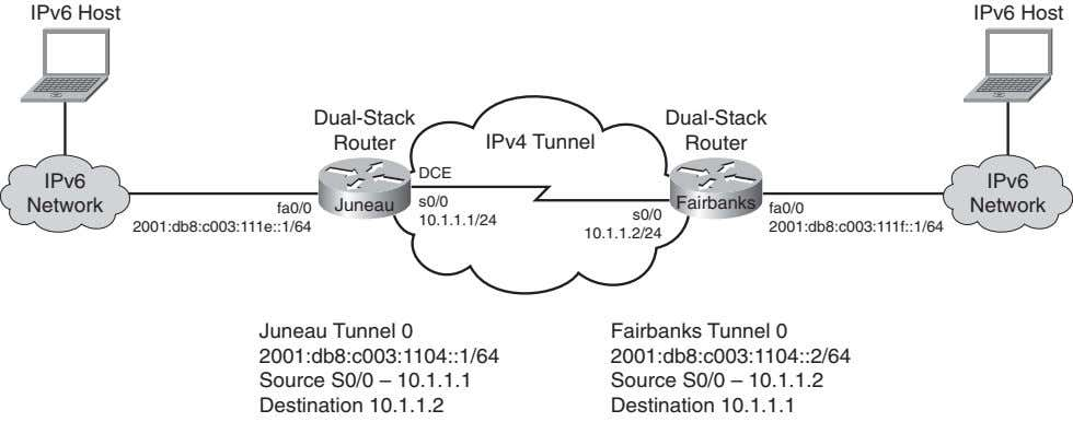 IPv6 Host IPv6 Host Dual-Stack Dual-Stack Router IPv4 Tunnel Router DCE IPv6 IPv6 Network Juneau
