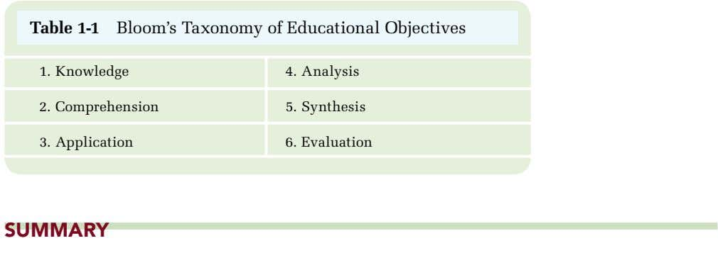 Table 1-1 Bloom's Taxonomy of Educational Objectives 1. Knowledge 4. Analysis 2. Comprehension 5. Synthesis