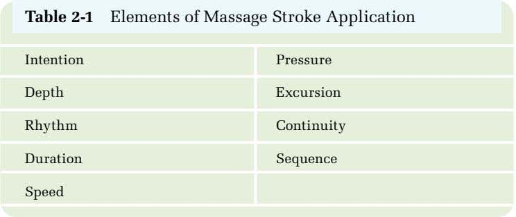 Table 2-1 Elements of Massage Stroke Application Intention Pressure Depth Excursion Rhythm Continuity Duration