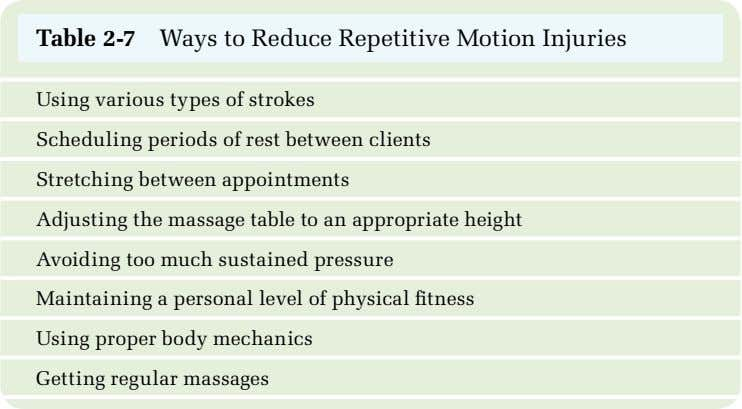 Table 2-7 Ways to Reduce Repetitive Motion Injuries Using various types of strokes Scheduling periods