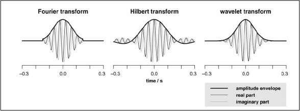 "of an ""ideal"" bandpass impulse response for Hilbert. Bruns 2004: Fourier with Hamming window, Hilbert with"