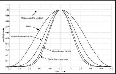 trade-off between main-lobe width and side-lobe amplitude. http://www.ni.com/white-paper/4844/en/ Daniel Renz,
