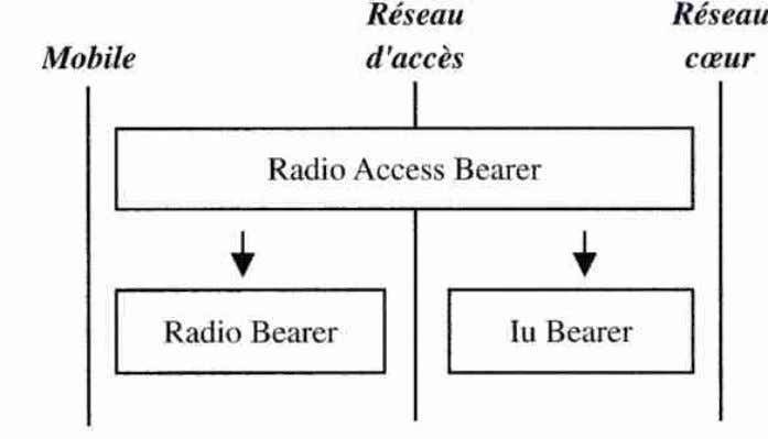 Concepts de Base Notion de RAB (Radio Access Bearer) RAB : Vision que le NAS a