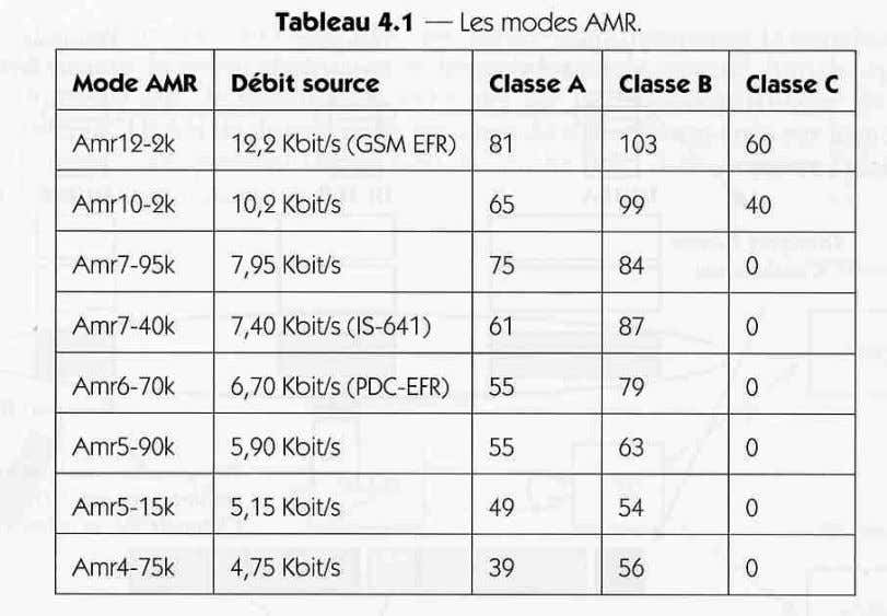 UMTS : Architecture L'interface radio Modes AMR c Deneire 126