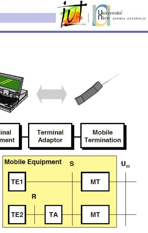 Le Reseau´ G.S.M Les mobiles Structure du mobile MT : Mobile Termination Interface Radio TE