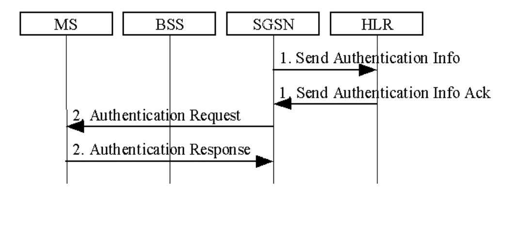 GPRS : Gestion de mobilite´ Securit´ e´ Authentification c Deneire 71