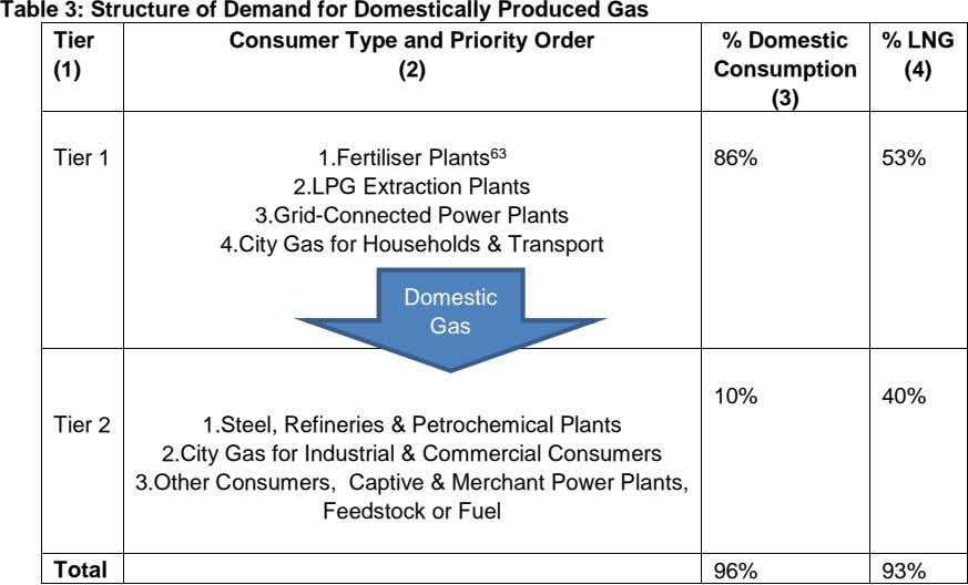 Table 3: Structure of Demand for Domestically Produced Gas Tier Consumer Type and Priority Order
