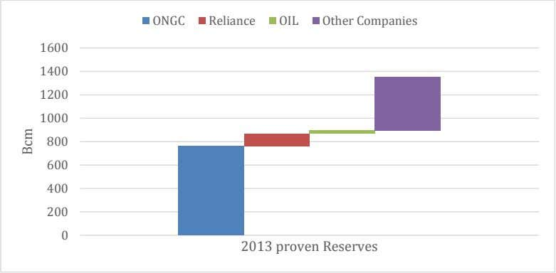 ONGC Reliance OIL Other Companies 1600 1400 1200 1000 800 600 400 200 0 2013