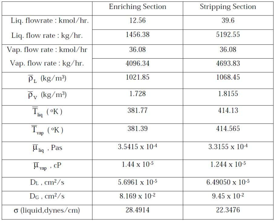 (Table no – iv) ENRICHING SECTION TRAY HYDRAULICS : (1) Plate spacing , ts =