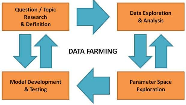 Figure 2: Data Farming Iterative Process The obtained results may be incorporated into other modeling