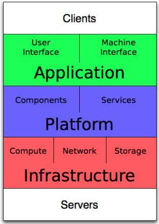 is composed of six layers, as shown in Figure 3. Figure 3: Cloud Computing Stack [11]