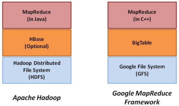 Figure 4: Component Stacks of Apache Hadoop & Google MapReduce Framework The advantages of using