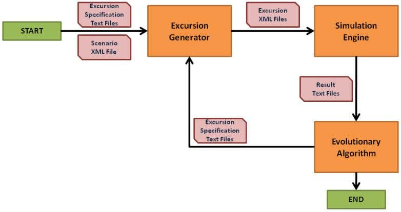 sent to the Excursion Generator to begin another round of evolution. Figure 6: Complex Adaptive System