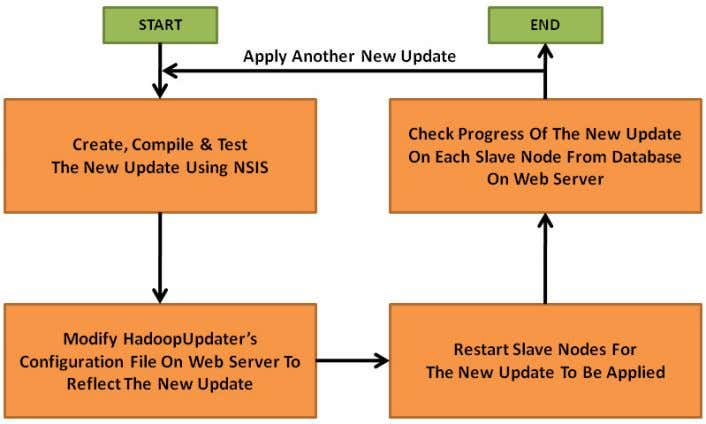 Figure 12: Steps in Getting an Update to Be Applied on Each Slave Node 3.2
