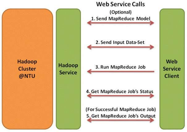 for executing a MapReduce job on the Hadoop Cluster @NTU. Figure 14: Steps for Executing a