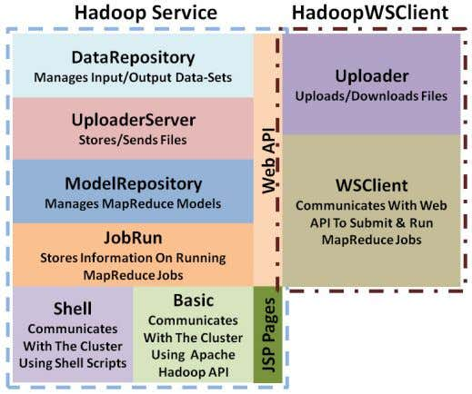 Figure 18: Package Diagram for Hadoop Service & Java-Based Web Service Client Figure 19 shows