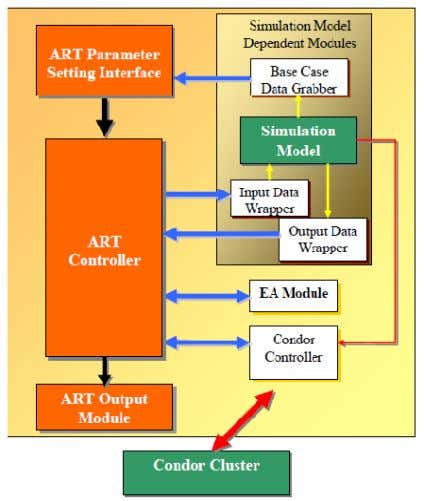 and • ART Controller coordinates the whole process. Figure 23: Architecture of ART Framework [31] Figure