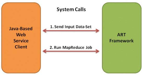 submit and run a MapReduce job on an Apache Hadoop cluster. Figure 25: Steps for ART