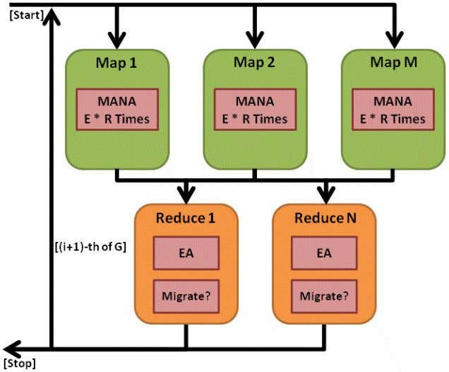MapReduce 1 whenever simple scenarios are used instead. Figure 36: Application Workflow of Island MapReduce 2