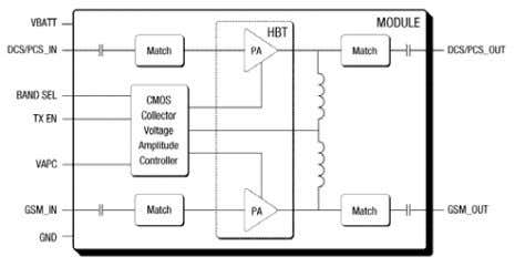 in the Sony Ericsson W810 quad-band GSM/EDGE mobile phone . Fig. 1. Skyworks Datasheet Block diagram