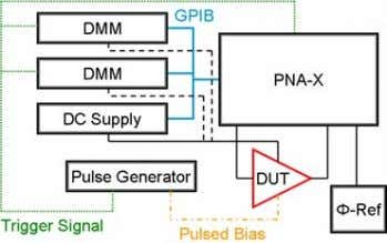 or not the amplifier is turned on. III. Measurement Setup Fig. 2. Block diagram of pulsed