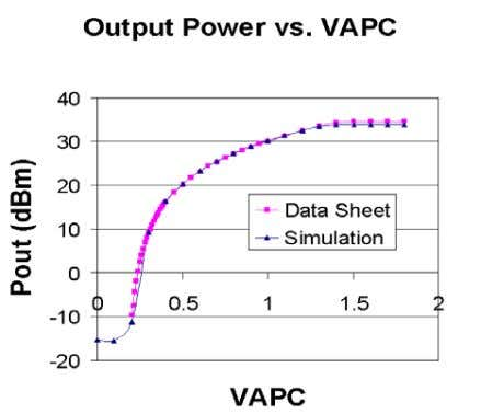 VAPC, and results agreed very well with the provided data. Fig. 4. with the IC. Pout