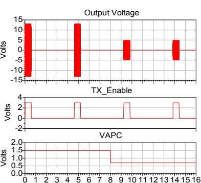 Output Voltage 15 10 5 0 -5 -10 -15 TX_Enable 4 2 0 -2 VAPC
