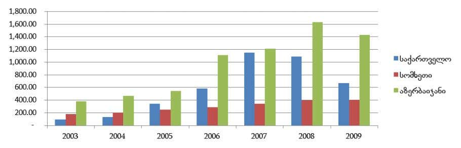 18: Defence Expenditure 2003-2009, South Caucasus (SIPRI) PARAMETERS OF DEFENCE SPENDING Defence spending is