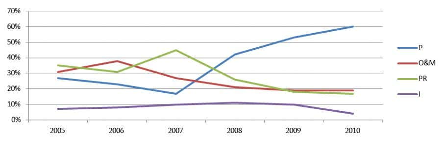 Figure 22: Changes in Georgian Army Model (Real Volumes) Figure 23: Changes in Budget Components, 2005-2010
