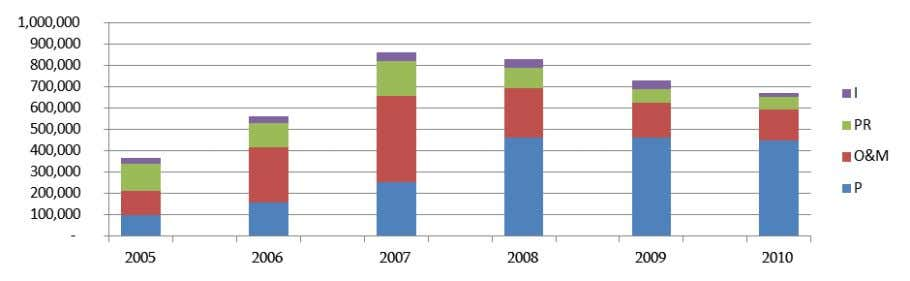 24: Changes in component share in total budget, 2005-2010 Figure 25: Defence Spending, 2005-2010 ($1000) To