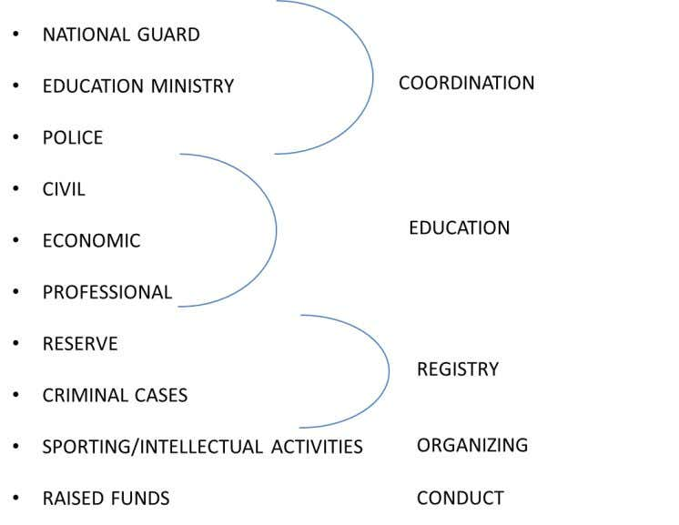 Table 1: Main Functions of Community Development Centers SPORT Just as, for example, in Singapore and
