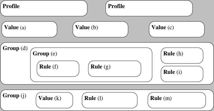 Profile Profile Value (a) Value (b) Value (c) Group (d) Group (e) Rule (h) Rule