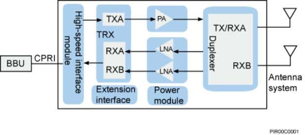 2 RRU Introduction Figure 2-3 Function structure of the RRU NOTE For details about the extension