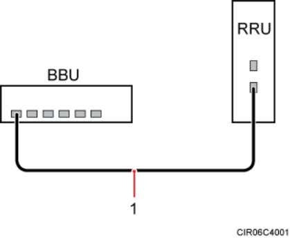 of the multimode fiber optic cable between a BBU and an RRU (1) Multimode fiber optic