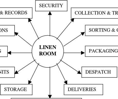SECURITY LINEN PACKAGING ROOM DESPATCH STORAGE DELIVERIES