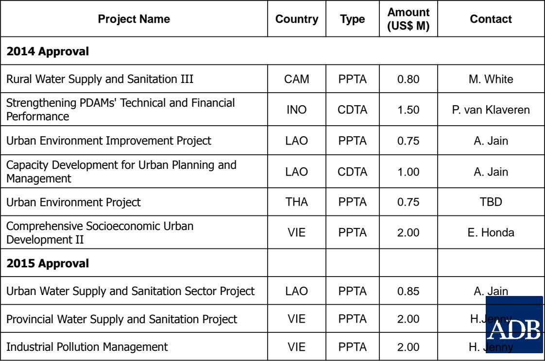 Amount Project Name Country Type Contact (US$ M) 2014 Approval Rural Water Supply and Sanitation III