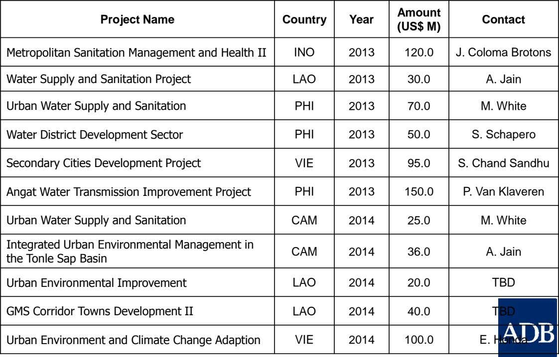 Amount Project Name Country Year Contact (US$ M) Metropolitan Sanitation Management and Health II INO 2013