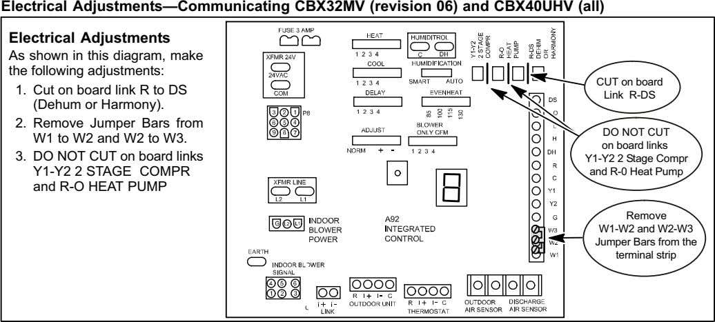 Electrical Adjustments Communicating CBX32MV (revision 06) and CBX40UHV (all) Electrical Adjustments As shown in this