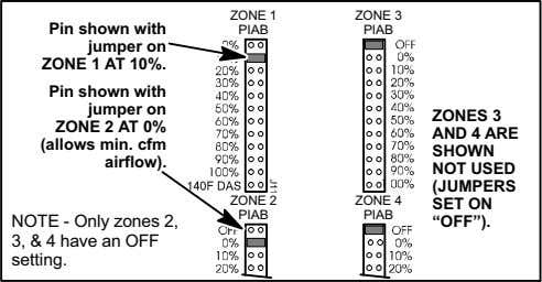 ZONE 1 ZONE 3 Pin shown with jumper on ZONE 1 AT 10%. PIAB PIAB