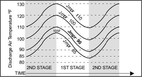105F 2ND STAGE 1ST STAGE 2ND STAGE TIME Discharge Air Temperature ºF