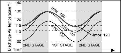 2ND STAGE 1ST STAGE 2ND STAGE TIME Discharge Air Temperature ºF