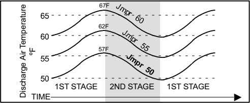 67F 62F 57F 1ST STAGE 2ND STAGE 1ST STAGE TIME Discharge Air Temperature ºF