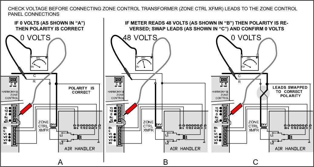 CHECK VOLTAGE BEFORE CONNECTING ZONE CONTROL TRANSFORMER (ZONE CTRL XFMR) LEADS TO THE ZONE CONTROL