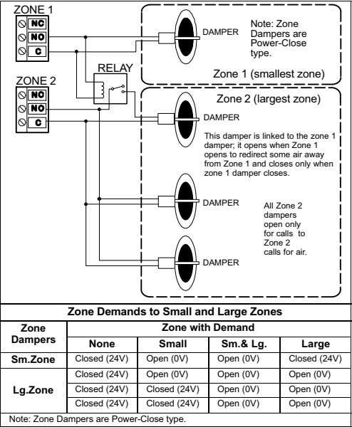 ZONE 1 Note: Zone DAMPER Dampers are Power−Close type. RELAY Zone 1 (smallest zone) ZONE