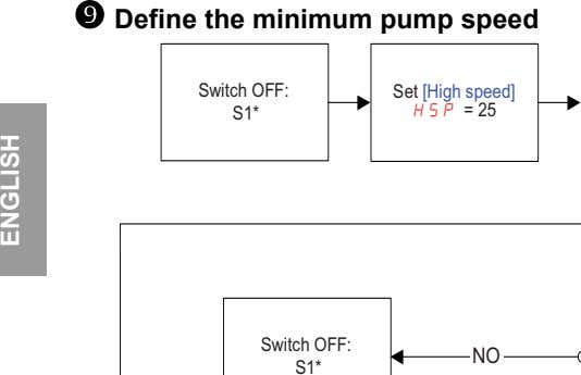  Define the minimum pump speed Switch OFF: Set Switch [High OFF speed] S1* HSP