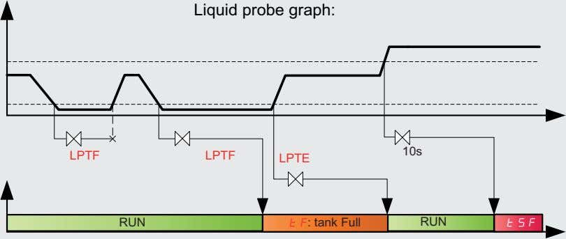 Liquid probe graph: 10s LPTF LPTF LPTE RUN tF: tank Full RUN tSF