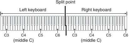 Split point Left keyboard Right keyboard C3 C4 C5 C6 C3 C4 C5 C6 (middle C)