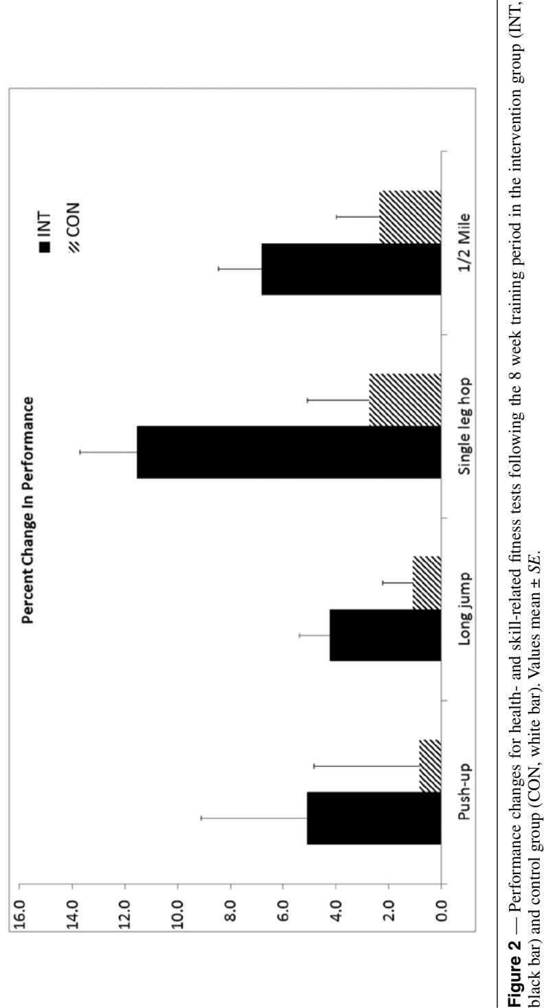 Figure 2 — Performance changes for health- and skill-related fitness tests following the 8 week